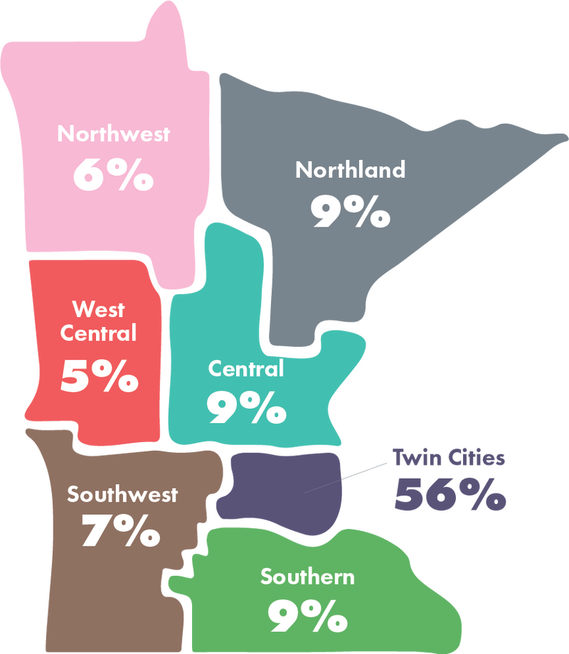 Outline of Minnesota, showing funding by regions, including 56% to the Twin Cities and 44% to Greater Minnesota